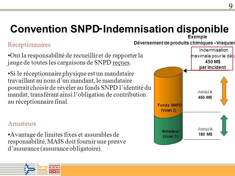 9 Le protocole de 2008 3 problèmes 3 solutions Contributions annuelles au compte de GNL Le concept de « réceptionnaire » et de SNPD en colis Dépôt des instruments de ratification sans les rapports de cargaison qui les accompagnent