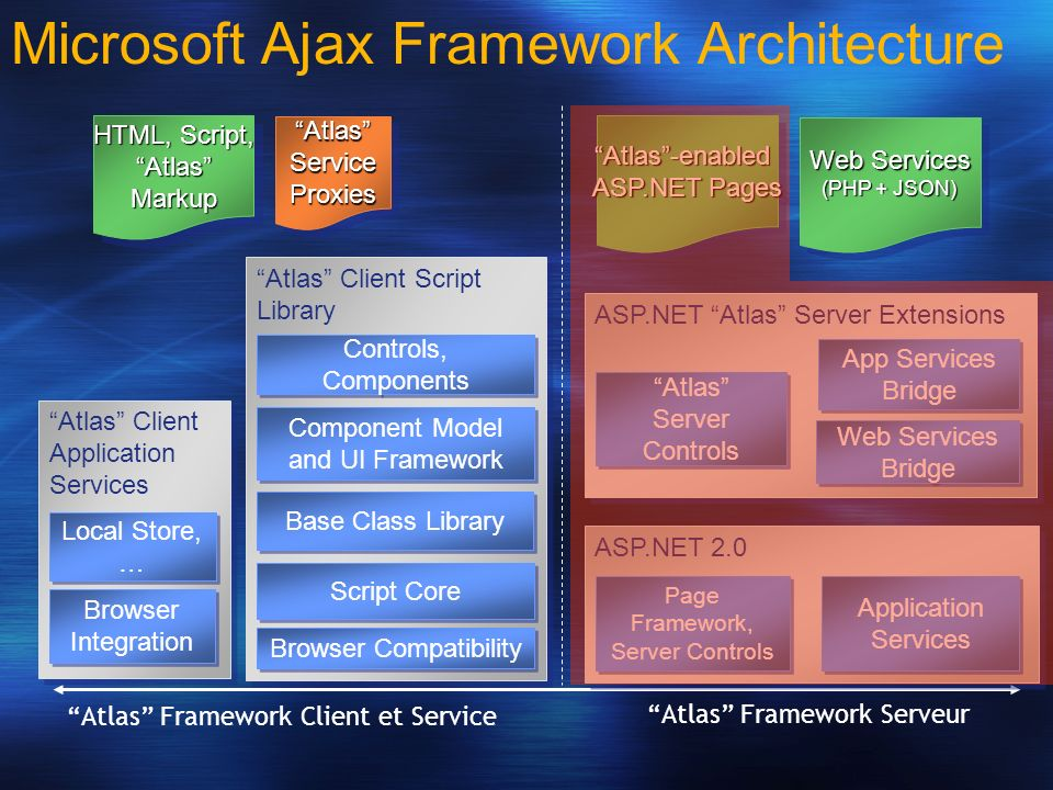 Framework + Noyau MicrosoftAjax.js Rendu partiel (UpdatePanel) MicrosoftAjaxWebForms.js Base Class Library (BCL) Contrôles, XML-Script, etc… PreviewScript.js Drag-and-Drop PreviewDragDrop.js Animation, Opacité, etc… PreviewGlitz.js 68ko 28ko 35ko 160ko 12ko