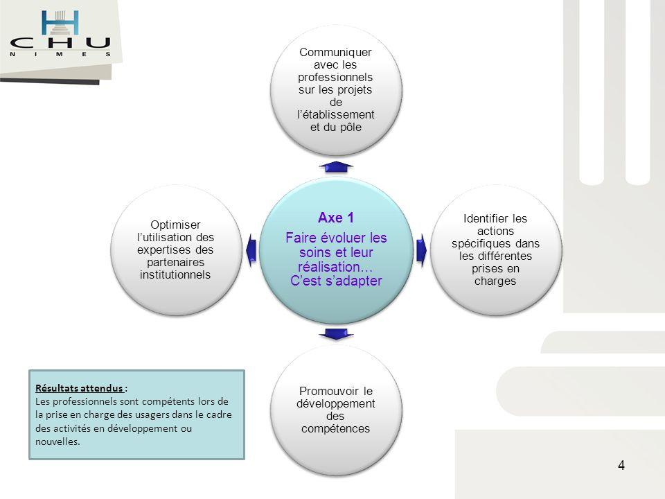 Le projet de soins : 4 axes Axe 2 : Développer les compétences individuelles et collectives des acteurs…Cest favoriser lépanouissement professionnel Finalité : Limplication et ladaptation des acteurs dans les changements ( prise en charge, gestion médico économique) permet lefficience 5
