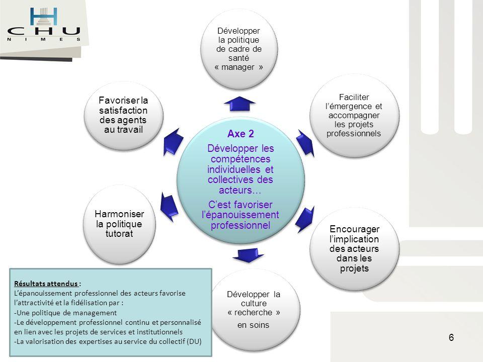 Le projet de soins : 4 axes Axe 3 : Inscrire la politique de soins dans une démarche qualité – sécurité…cest prévenir et gérer le risque Finalité : Les personnes soignées bénéficient dune démarche bienfaisante, adaptée, efficace dans leur prise en charge.