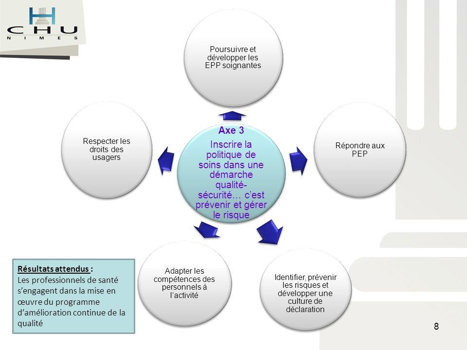 Le projet de soins : 4 axes Axe 4 : Améliorer la coordination des soins…cest aussi soigner Finalité : Les étapes du parcours de soin du patient doivent être coordonnées, facilitées, sécurisées, anticipées par la complémentarité des services prestataires, des professionnels intervenants et de la transmission des informations.