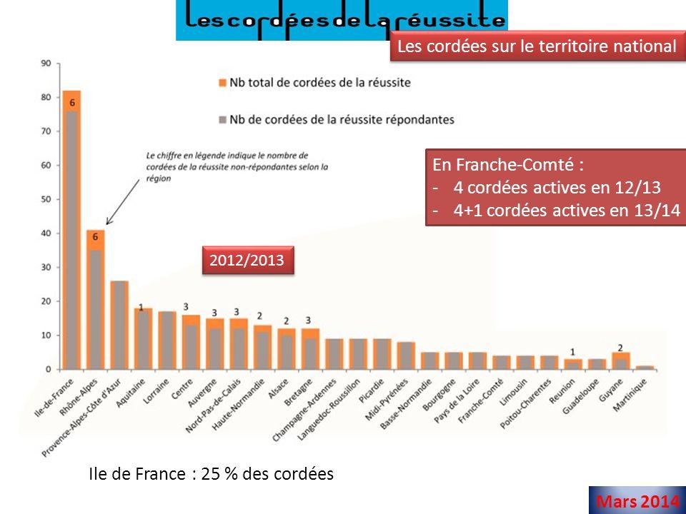 Mars 2014 Les établissements « têtes de cordées » France 2012/2013 Ecoles dingénieurs : 2 (UTBM et ENSMM) UFR SJEPG : 1 (université) Lycée : 1 (lycée Bérard, Morez) Autre : ESPE (rentrée 2013, université) 12/13 13/14 Franche-Comté