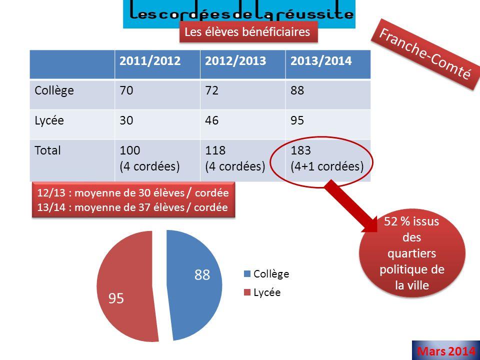Mars 2014 Effectifs des cordées en 2013/2014
