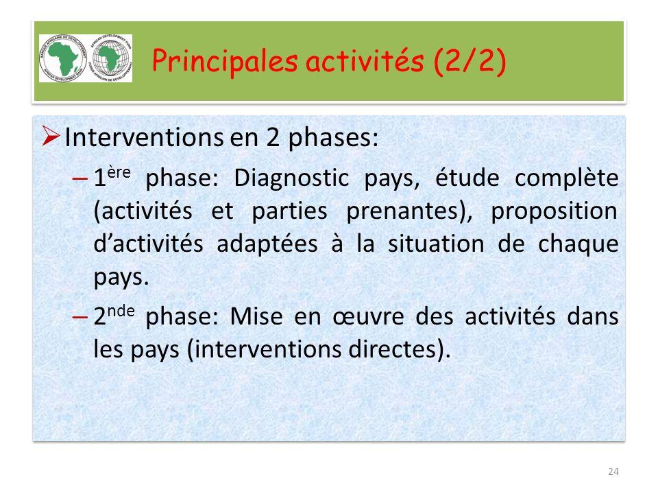 Prochaines étapes Document du programme en cours de finalisation; Document de partenariat à signer par les quatre partenaires dans les semaines à venir; Démarrage des activités de linitiative.