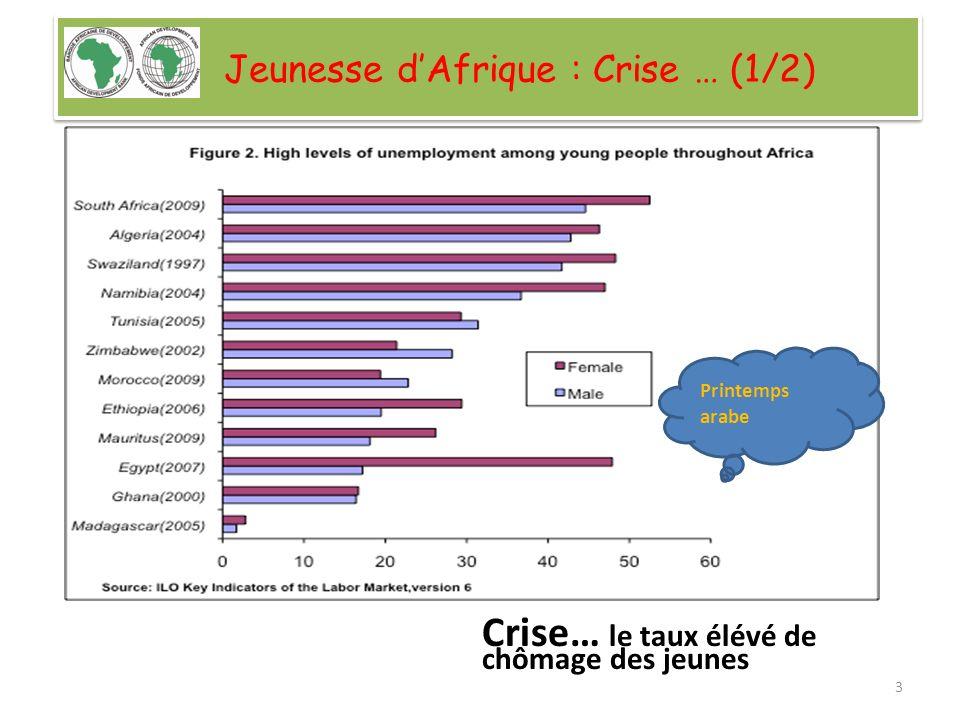 Jeunesse dAfrique : Crise … (2/2) Environ 80% de jeunes dans léconomie informelle Faible productivité; Sous-emploi; Précarité.