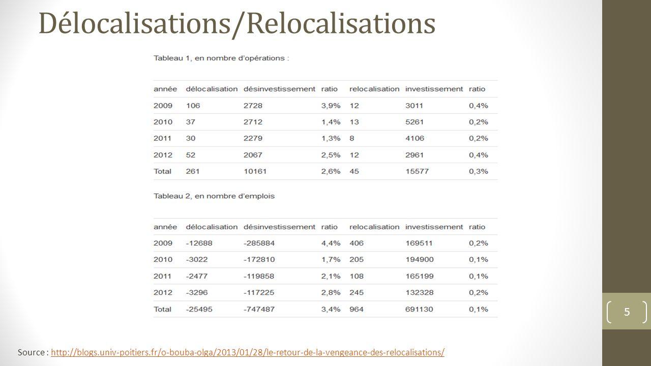 Des relocalisations nulle part, sauf dans les journaux… Source : http://blogs.univ-poitiers.fr/o-bouba-olga/2013/11/30/on-ne-voit-de-relocalisation-nulle-part-sauf-dans-les-journaux/http://blogs.univ-poitiers.fr/o-bouba-olga/2013/11/30/on-ne-voit-de-relocalisation-nulle-part-sauf-dans-les-journaux/ 6