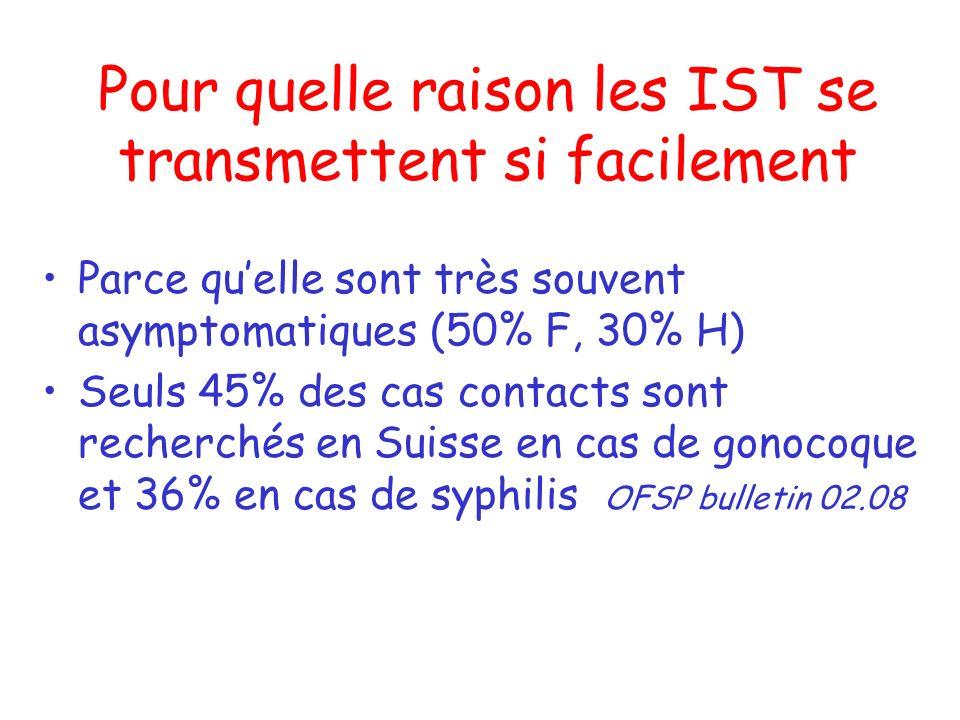 IST non soignées, conséquences Douleurs pelviennes chroniques Grossesses extra-utérines Transmission de l IST au fœtus Stérilités (F + H) Maladies chroniques (HIV, HBV, cancers,…)