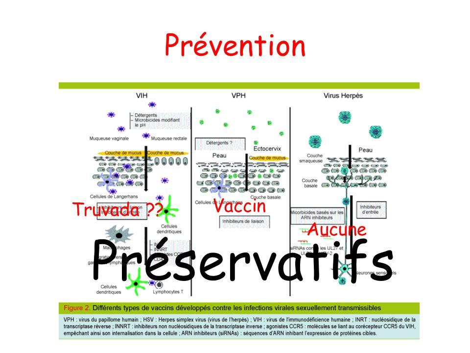 Prévient chez naïve Prévient chez expérimentée Efficacité si HPV non-vaccinal Cervarix93%30%50% Gardasil97%44%20% HPV: Prévention HPV 16, 18 70% des cancers du col de lutérus CouvertureProtection Cervarix16, 18Cancer du col Gardasil16, 18, 6, 11Cancer du col, condylomes