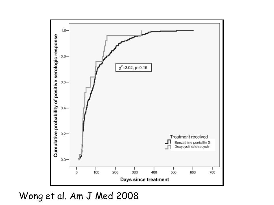 Suivi post-traitement VDRL 1x/trimestre pendant une année Si traitement efficace: –VDRL devient négatif –Décroissance de > 4x après 6-12 mois –Si VDRL <1/32, pas daugmentation Si traitement inefficace: –Neurosyphilis.