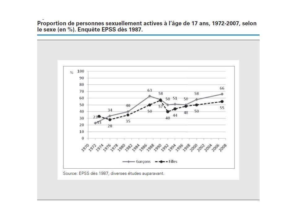 Habitudes sexuelles: hétéro vs homo HétéroHomo Age 1er rapport 1716.5 Nbr partenaires (15-19a) 413 % nouveau partenaire/12 mois 44%86% Nbr partenaires (35-39a) 1067 % nouveau partenaire/12 mois 15%72% % de relations < 3 mois 3%17% 17th Conference on Retrovirus and Opportunistic Infections, 02.2010