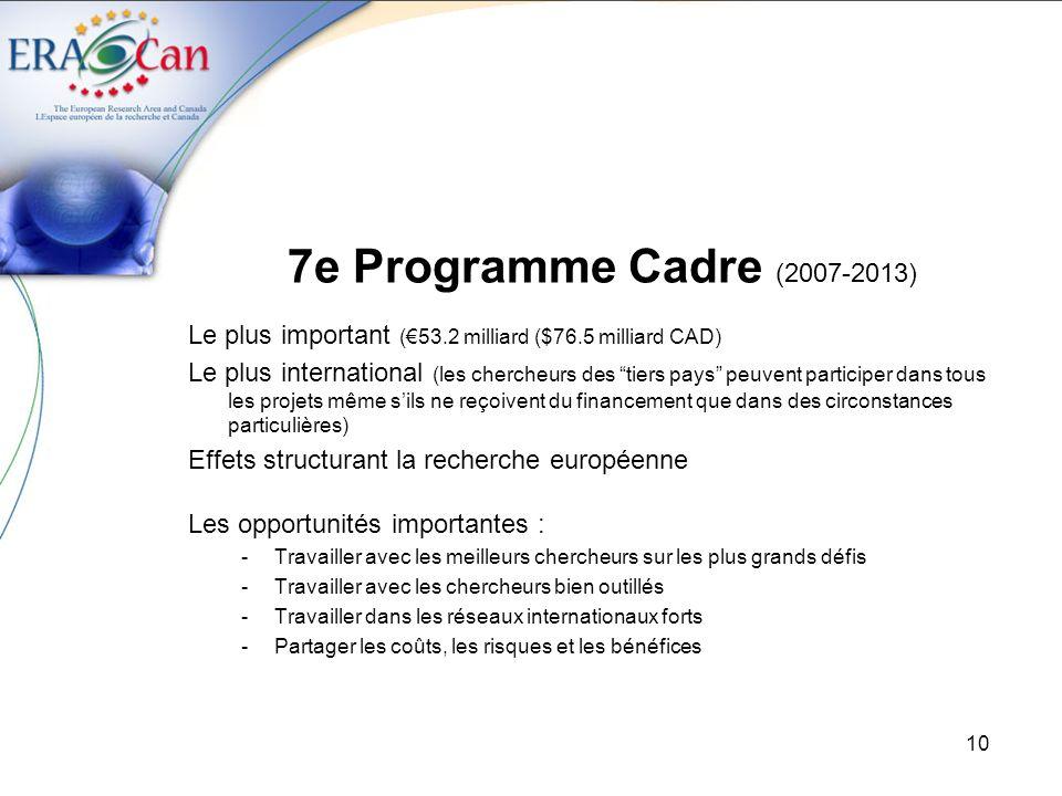 11 7e Programme Cadre (2007-2013) Structure: Coopération: Recherche collaborative (32.4 milliards) Idées: Recherche exploratoire (7.5 milliards) Personnes : Formation / Mobilité (4.7 milliards) Capacités: Infrastructures (4.1 milliards) Euratom: Communauté européenne de lénergie atomique (2.7 milliards) (2007-2011) Centre commun de recherche : (1.7 billion)