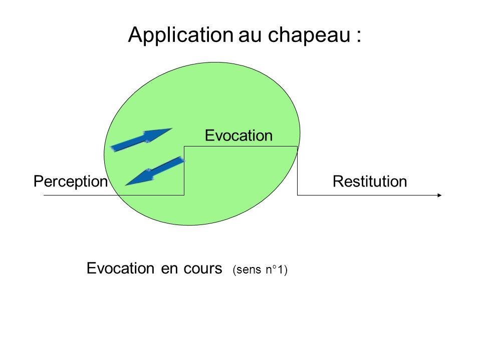 Perception Evocation Restitution Application au chapeau : Evocation terminée (sens n° 2)