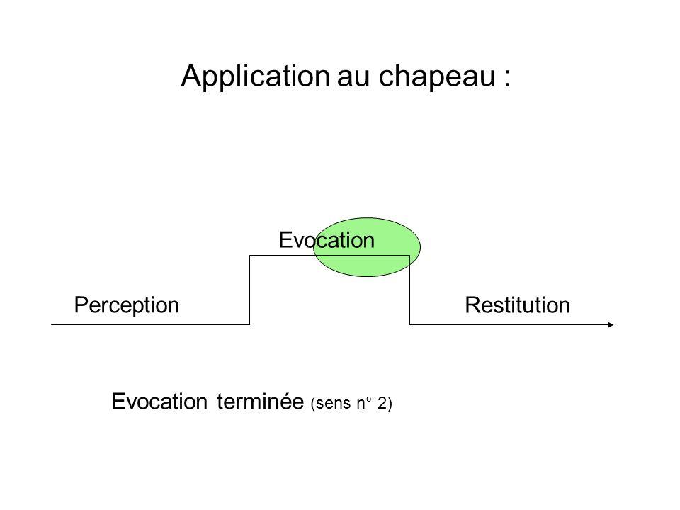 Application au chapeau : Perception Evocation Restitution Produit de laction (sens n°3)