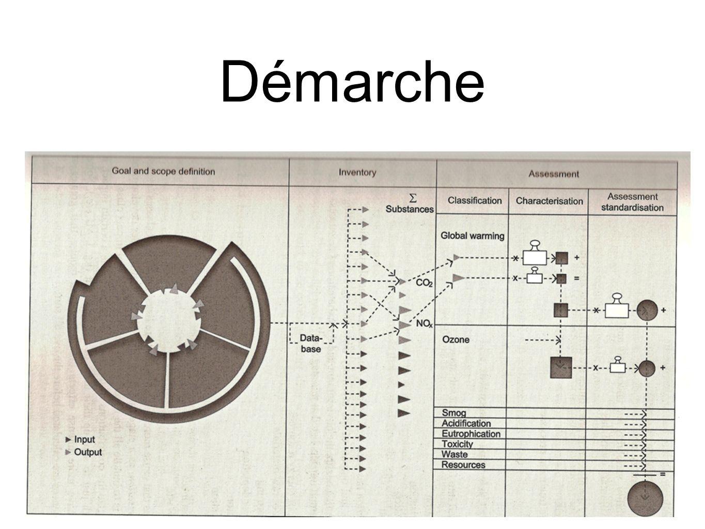 22 Définition des objectifs et du champ de létude Définition des objectifs Définition du domaine (incluant le système de production) Définition des unités fonctionnelles (incluant tous les processus permettant latteinte des fonctions du produit) et permettant la comparaison entre solutions Définition de la qualité des données
