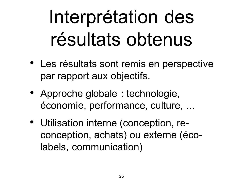 26 Historique des méthodes BUWAL, Suisse.CML, Ecoindicator 95, Hollande.