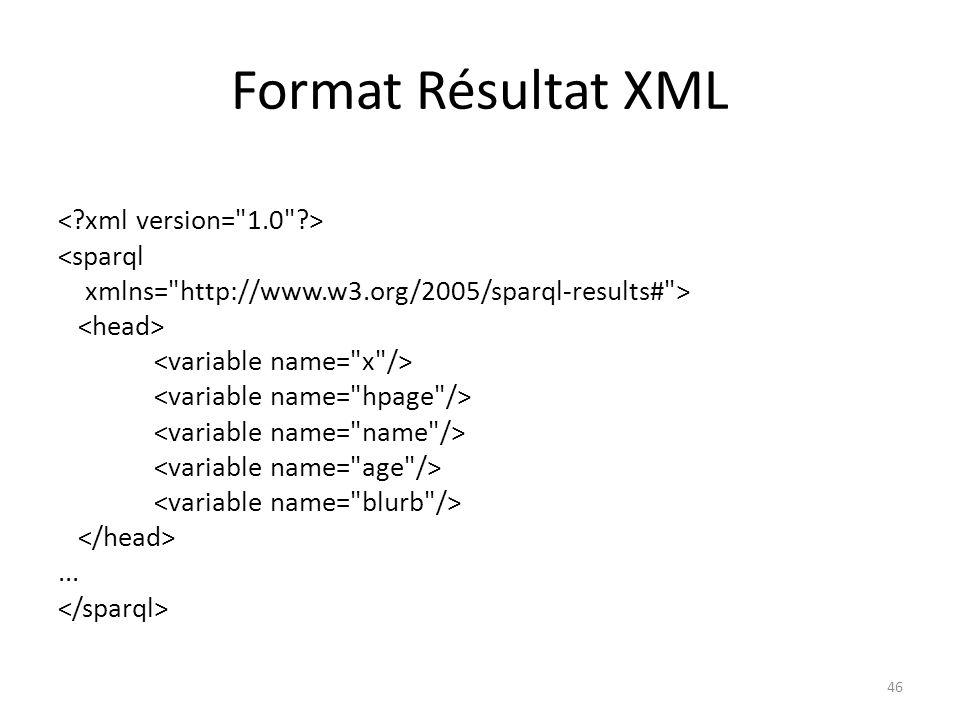 Format Résultat XML <sparql xmlns= http://www.w3.org/2005/sparql-results# >......... 47