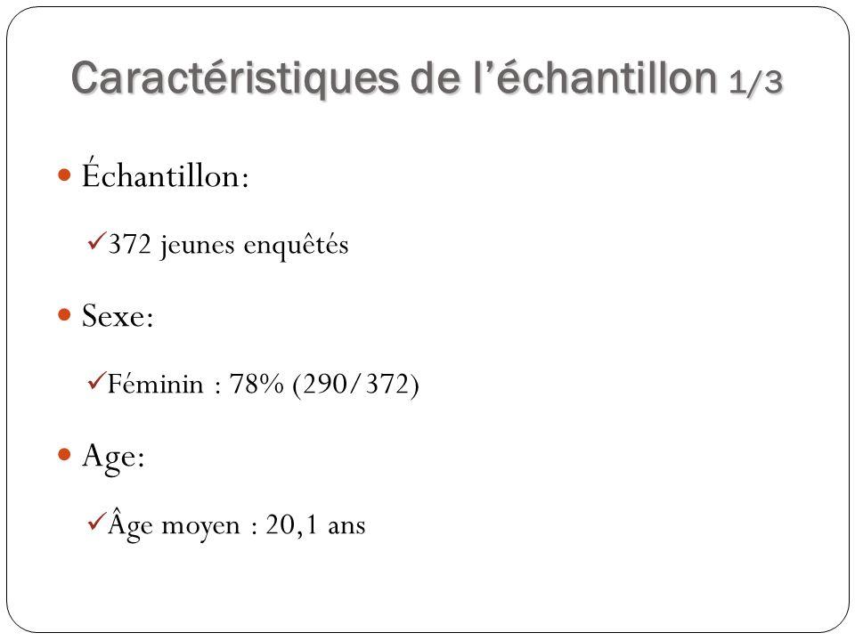 Caractéristiques de léchantillon 2/3 PROFESSION Pourcentage Échantillon (n=372) Féminin (n=290) Masculin (n=82) Élève/ étudiant61,85972 Cultivateur/ Femme au foyer 12,916,60 Commerçant9,4911 Employé77,64,9 Ouvrier/artisan5,64,88,5 Sans emploi3,23,13,7