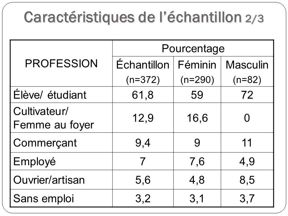 Caractéristiques de léchantillon 3/3 NIVEAU DINSTRUCTION Pourcentage Échantillon (n=372) Féminin (n=290) Masculin (n=82) Non scolarisé/ Alphabétisé 11,612,19,8 Primaire19,923,47,3 Secondaire 1 er cycle 37,939,731,7 Secondaire 2 nd cycle 20,716,615,4 Supérieur9,98,315,9