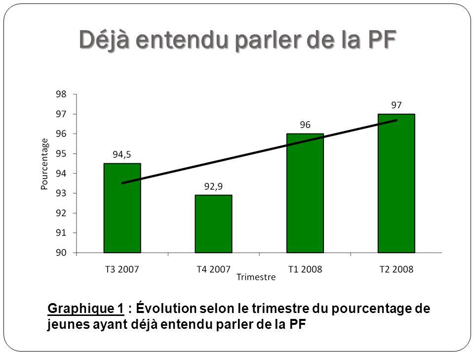 Définition de la PF Graphique 2 : Évolution selon le trimestre du pourcentage de jeunes ayant une connaissance correcte de la PF