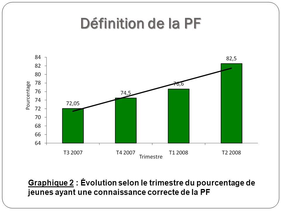 Appréciation de la PF Graphique 3 : Pourcentage dappréciation positive de la PF selon le sexe