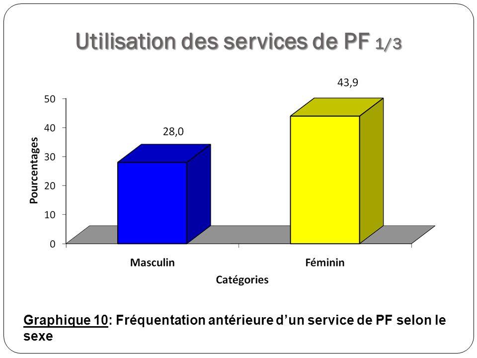 Utilisation des services de PF 2/3 Graphique 11: Principales raisons de fréquentation antérieure des services de PF selon le sexe