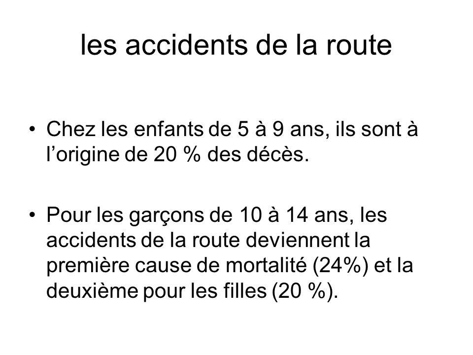 Des chiffres qui font réfléchir Environ 46 % des victimes de 0 à 14 ans sont des piétons ou des cyclistes.