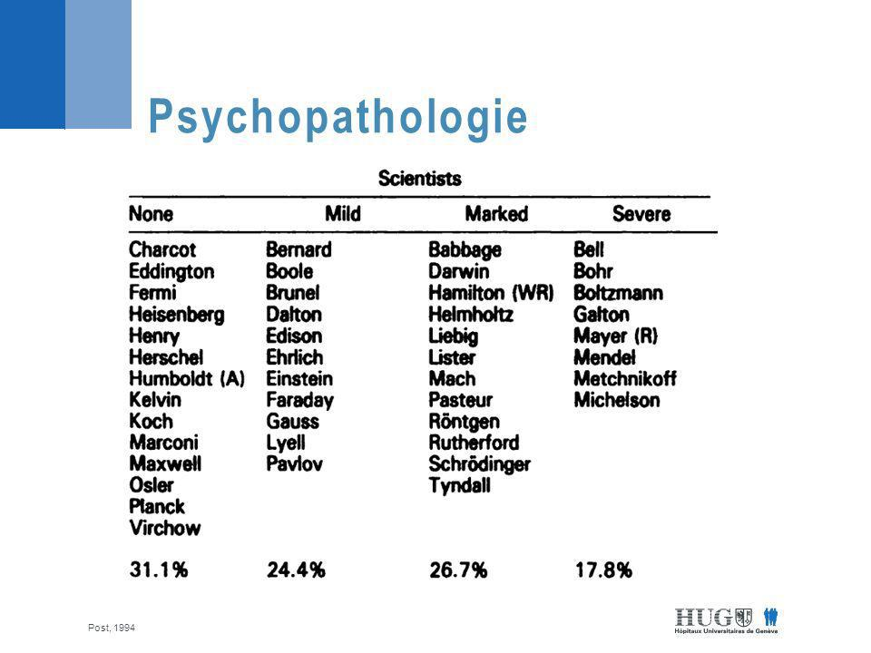 Psychopathologie Post, 1994
