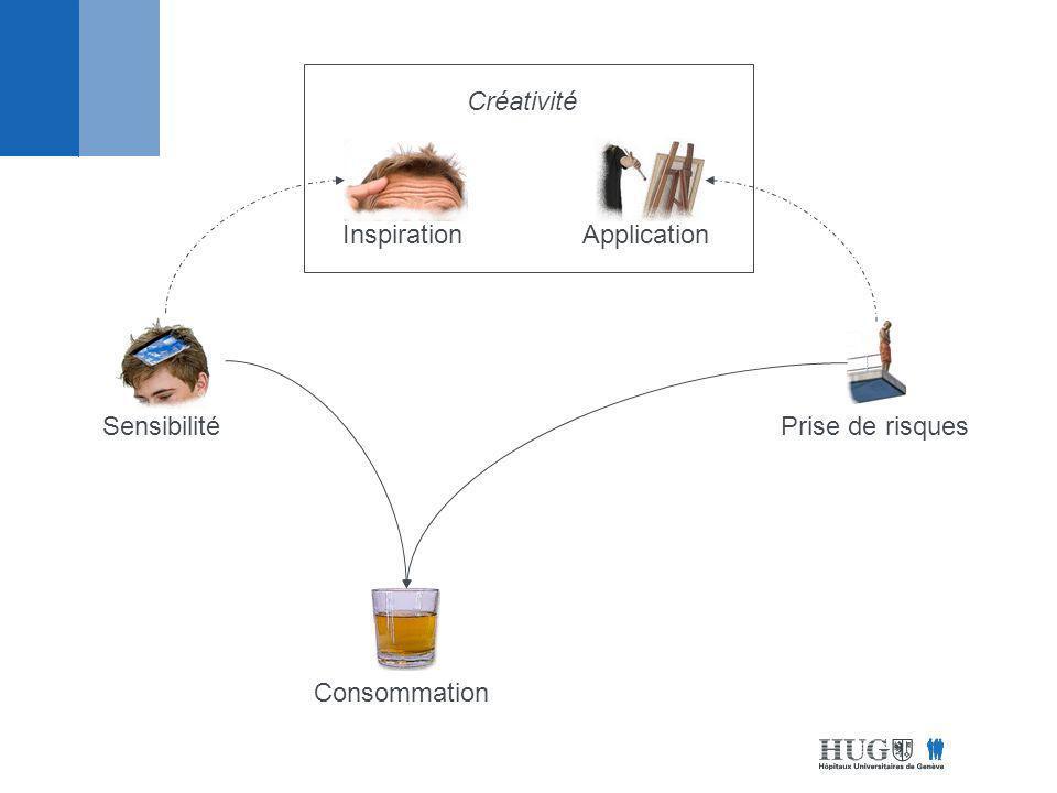 Sensibilité Créativité InspirationApplication Prise de risques Addiction Consommation