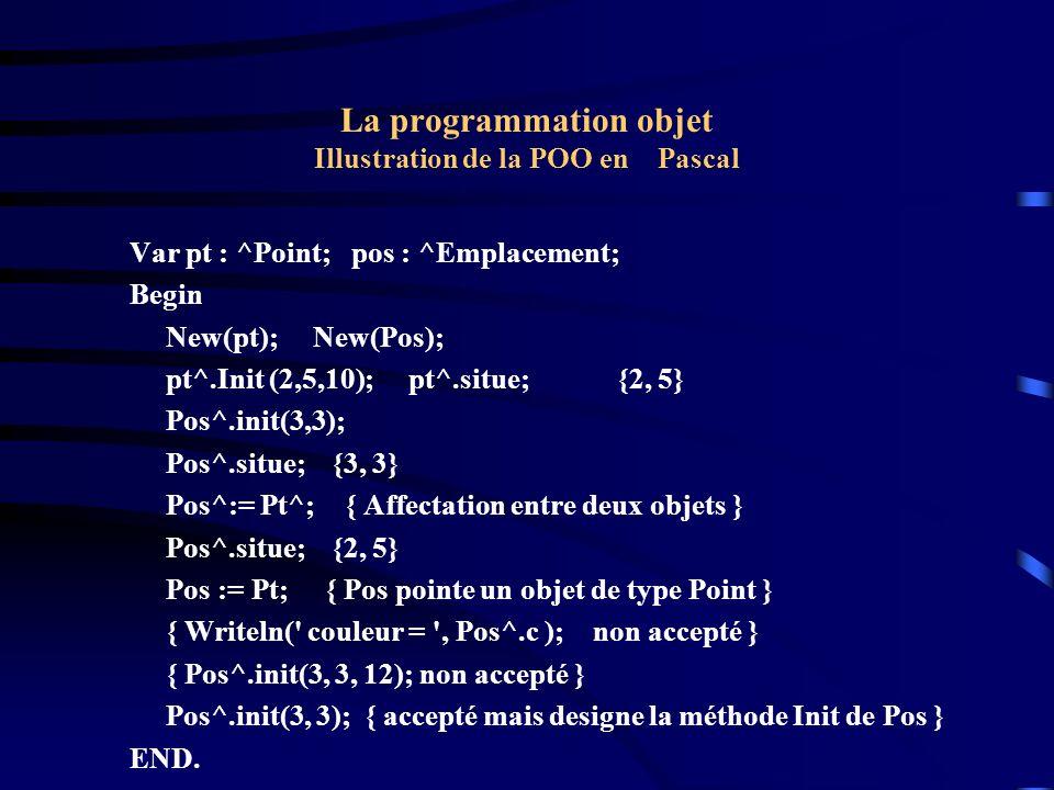 La programmation objet Illustration de la POO en Pascal { POLYMORPHISME : { Introduction aux méthodes virtuelles : On ajoute à l objet Emplacement la méthode Identifie ( qui permet d identifier l objet).
