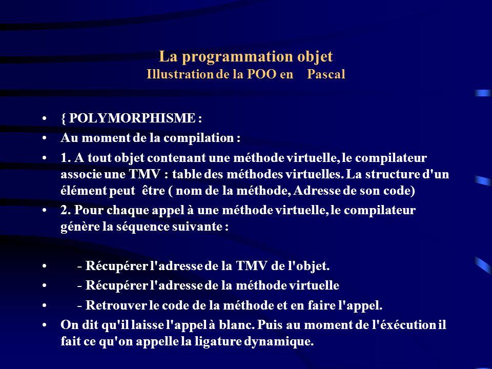 La programmation objet Illustration de la POO en Pascal { POLYMORPHISME : Au moment de l exécution : 1.Le constructeur range l adresse de la TMV dans l objet.
