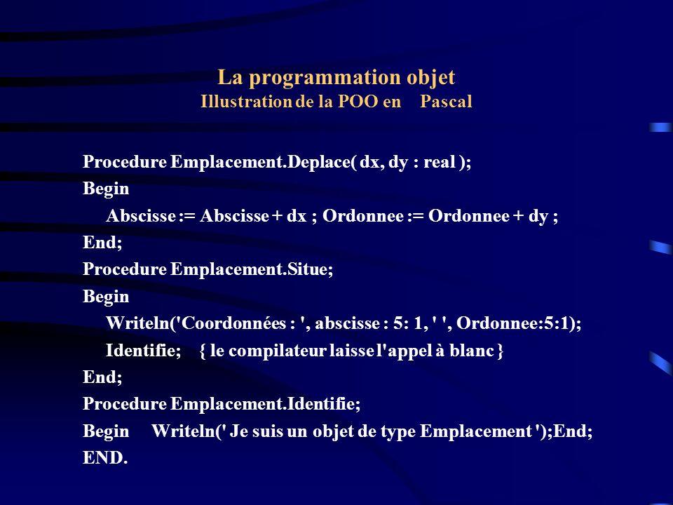 La programmation objet Illustration de la POO en Pascal Program P6; Uses U2; Type Point = Object ( Emplacement ) couleur : byte; Procedure colore(c : byte ); Procedure Identifie; VIRTUAL ; End; Procedure Point.Colore( c : byte ); Begin couleur := c End;