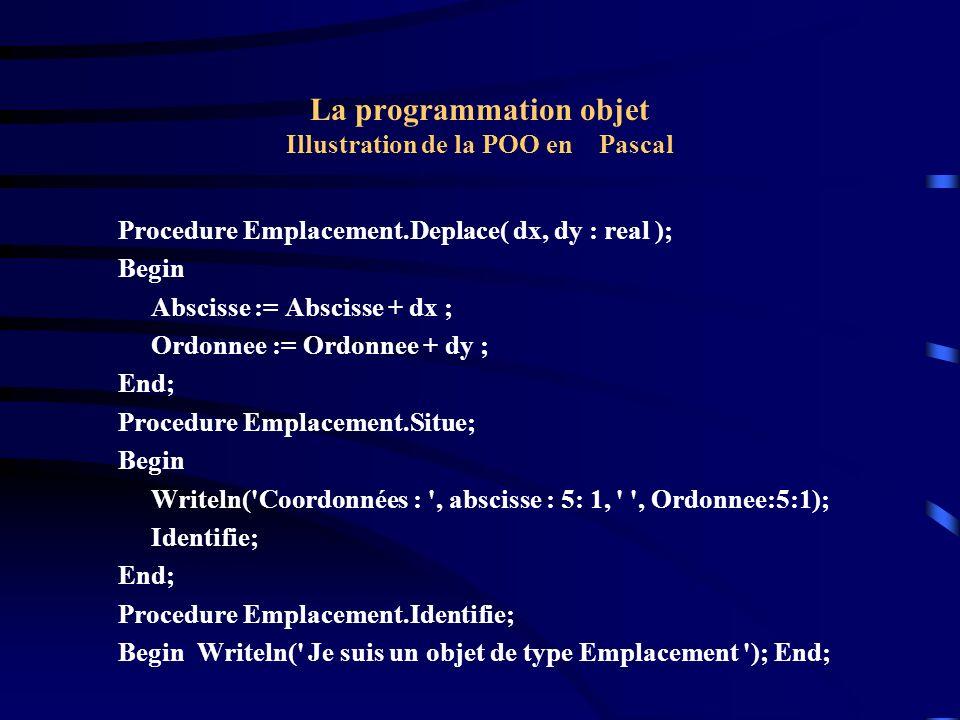 La programmation objet Illustration de la POO en Pascal Procedure Point.Colore( c : byte ); Begin couleur := c End; Procedure Point.Identifie; Begin Writeln( Je suis un objet de type Point de couleur , couleur ); End; Procedure Carre.Identifie; Begin Writeln( Je suis un objet de type Carre ); End; END.