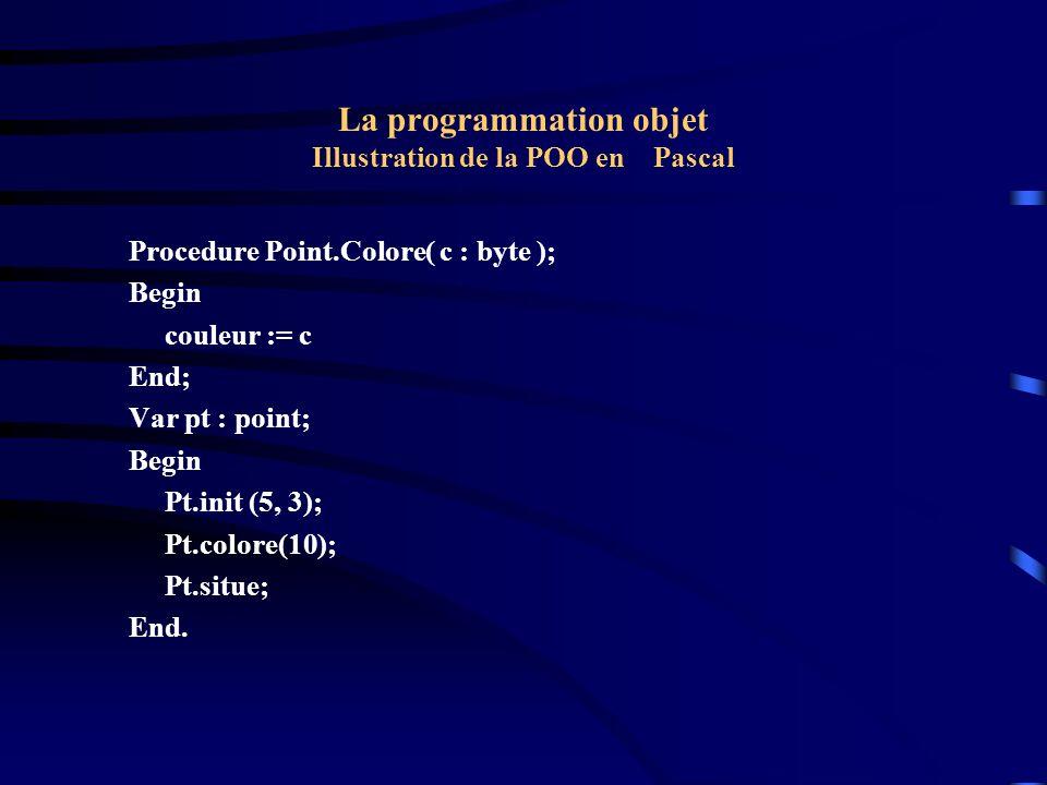 La programmation objet Illustration de la POO en Pascal { Héritage : redéfinition de méthode (SURCHARGE) On redéfinit dans l objet Point la méthode Situe avec cette fois-ci deux paramètres.
