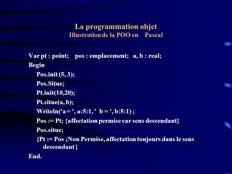 La programmation objet Illustration de la POO en Pascal {Héritage : objets dynamiques : Les objets peuvent être alloués dynamiquement.