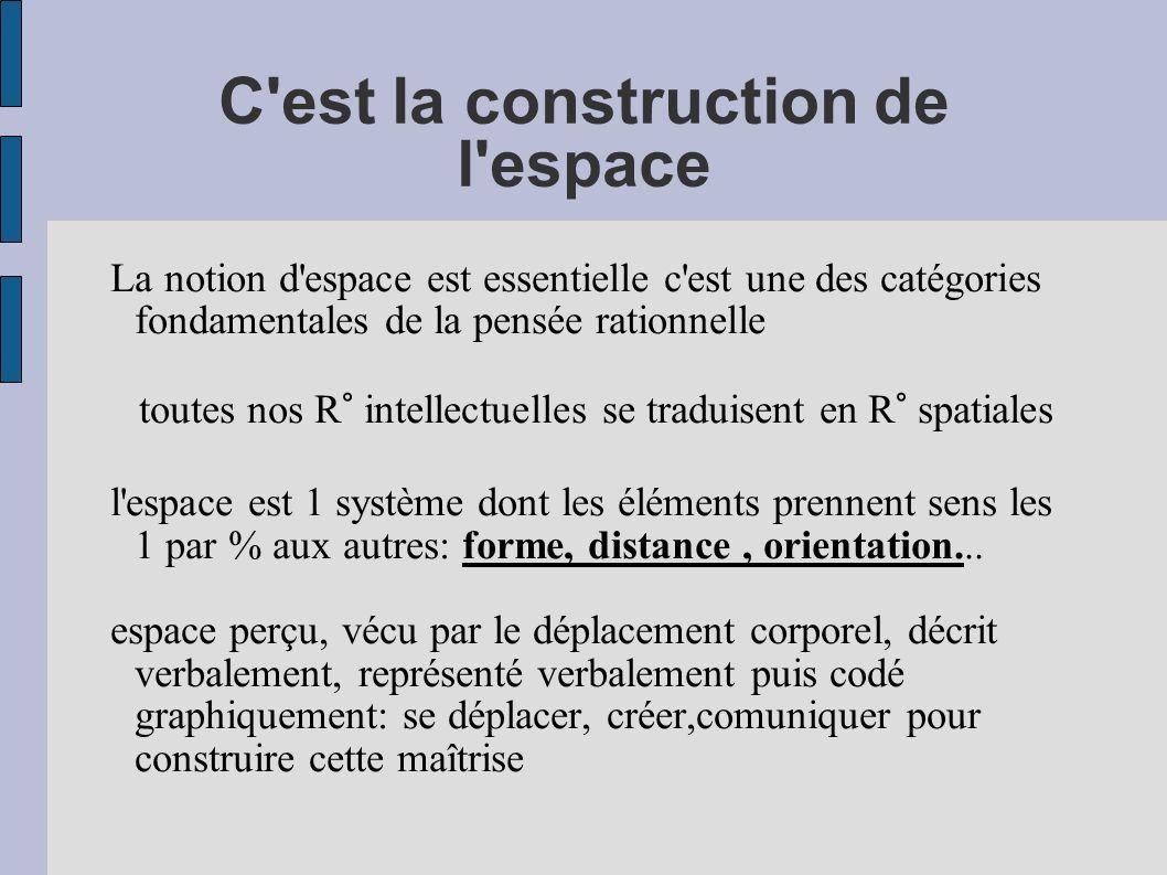 Repérer sa place, verbaliser sa position avec un vocabulaire approprié à l espace: devant, entre....