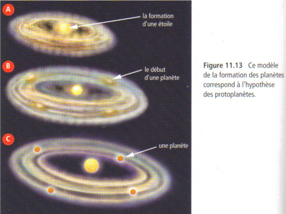 Le système solaire est un groupe de planètes en orbite autour dune ou de plusieurs étoiles Une planète un corps céleste qui poursuit une trajectoire orbitale autour dune ou de plusieurs étoiles