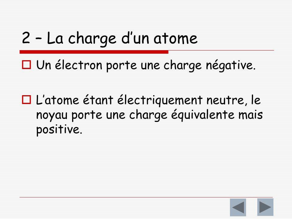 Charge électrique du proton = + e = 1,6.10 -19 C Charge électrique de lélectron : - e = - 1,6.10 -19 C Charge électrique du neutron = 0 C Avec e est la charge électrique élémentaire