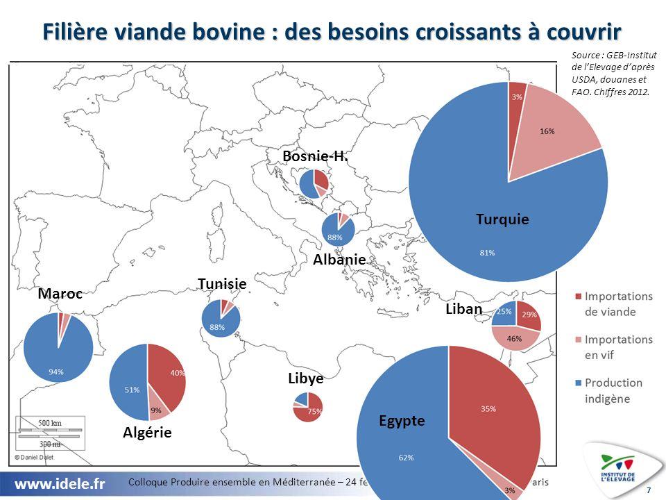 Colloque Produire ensemble en Méditerranée – 24 février 2013 – Salon de lagriculture, Paris www.idele.fr 8 Une production de viande fortement dépendante des marchés laitiers.