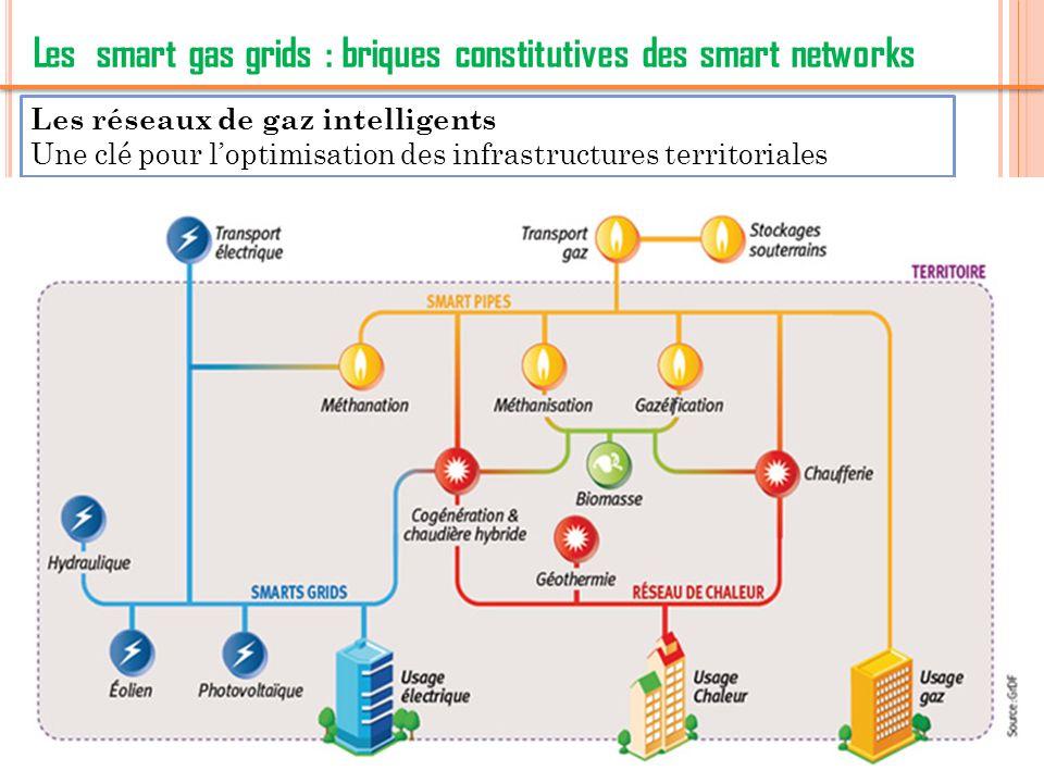 8 POWER-TO-GAS Réseau de gaz comme lieu de stockage et fournisseur de flexibilité pour le réseau électrique à travers le « Power to gas ».