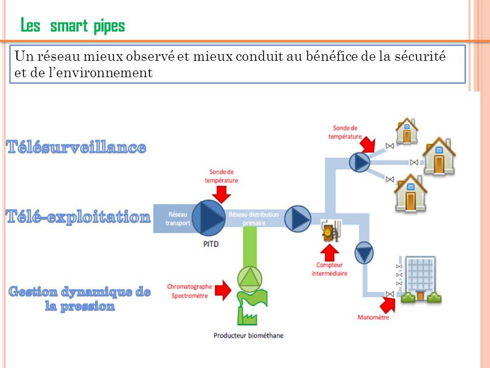 10 Conclusion Les réseaux de gaz intelligents (smart gas grids) Ces grâce à ces modifications et dautres que nous pouvons atteindre en 2020 lobjectif dit des 3 x 20 du paquet-climat 20% dénergies renouvelables 20% damélioration de lefficacité énergétique* 20% de baisse des émissions des gaz à effet de serre*