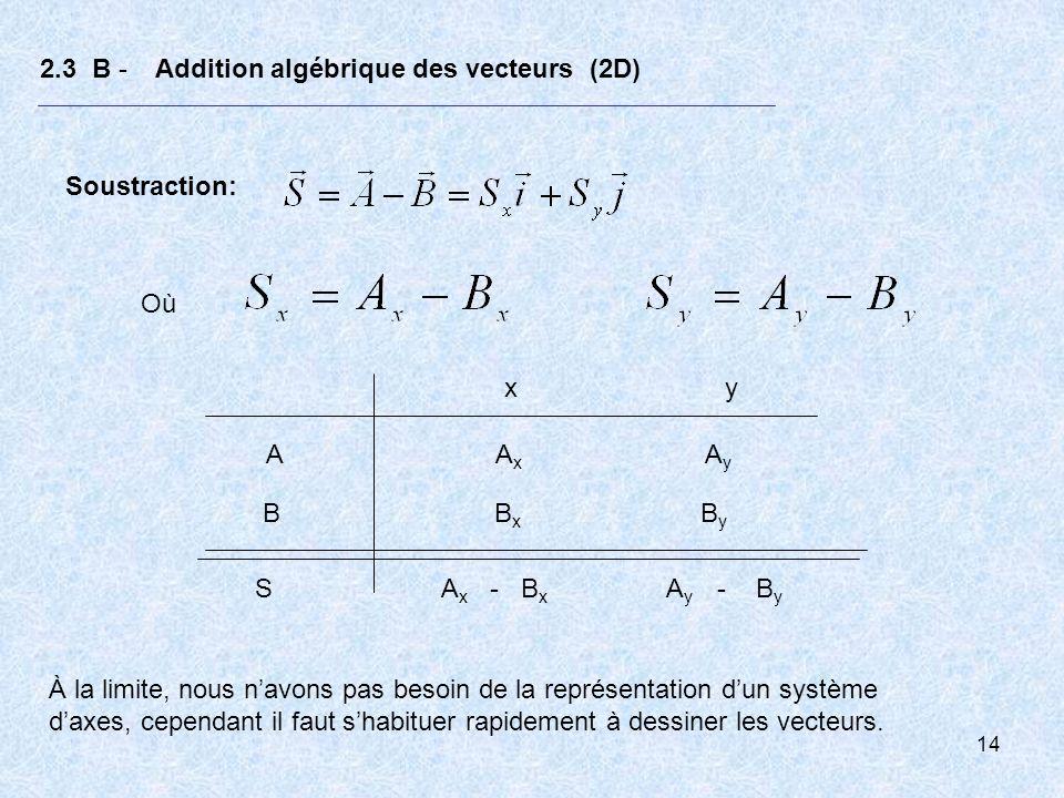 15 2.3 B - Addition algébrique des vecteurs Exemple : Pour samuser, trois enfants tirent sur un disque en même temps avec des forces dans un plan horizontal dont les grandeurs et les directions sont indiquées dans la figure ci- dessous.