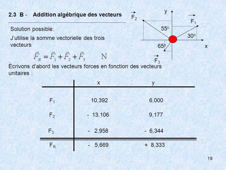 20 2.3 A - Composantes et vecteurs unitaires Résultat probable : Jobtiens une force résultante donnée par b) Exprimez la force résultante dans la notation polaire Résultat probable: Jobtiens F R => ( 10,5 N ; 123 o ) Ou 123 o Solution possible : Jutilise les transformations
