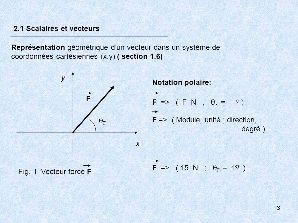 4 2.2 Opérations géométriques avec des vecteurs Égalité entre des vecteurs Translation de vecteurs Multiplication dun vecteur par un scalaire Inversion dun vecteur Addition géométrique de vecteurs A + B = CAddition géométrique de vecteurs Méthode du triangle Soustraction de vecteurs A - B = D Rappel du secondaire: lire p.