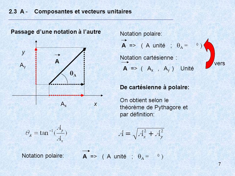 8 2.3 A - Composantes et vecteurs unitaires Exemple : Transformez le vecteur vitesse ci-dessous de la notation polaire à la notation cartésienne.