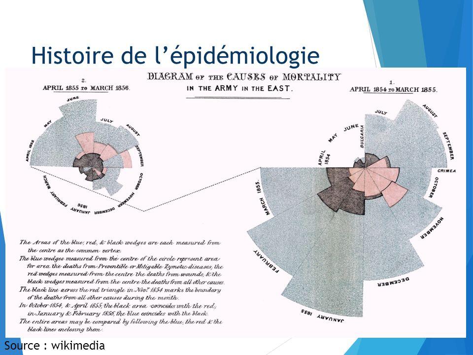 Le XIXe : la lutte contre les maladies infectieuses Contemporains « fondateurs » : I.