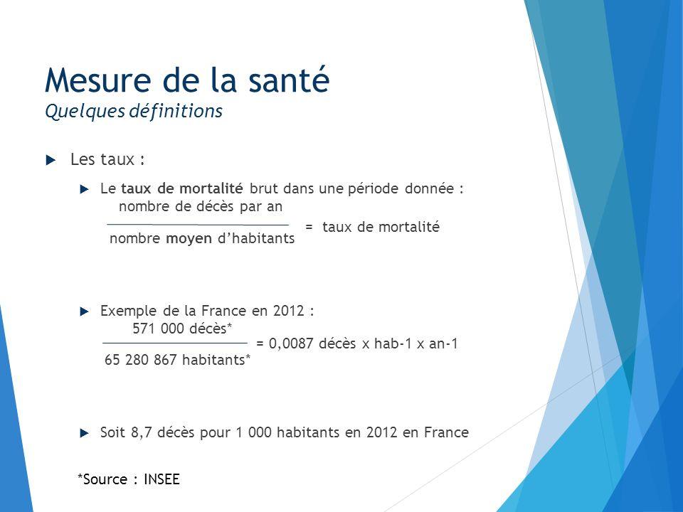 Les taux : Le taux dincidence brut : nombre de nouveaux cas sur un an nombre moyen dhabitants Lexemple de linfection au VIH en 2011 : 6 088 nouveaux cas ** 63 249 091 habitants* Soit 9,6 pour 100 000 habitants en France en 2011 Mesure de la santé Quelques définitions = taux dincidence *Source : INSEE **Source : InVS = 0,000096 cas x hab-1 x an-1
