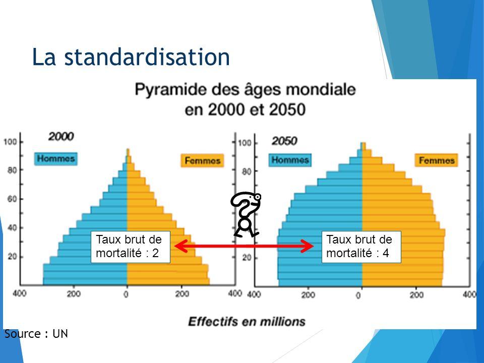 La standardisation Sans standardisation : plus de cas dans A que dans B Standardisation avec comme référence B : - 80 x 0,5 / 0,8 = 50 - 2 x 0,5 / 0,2 = 5 Après standardisation autant de cas dans A que dans B 80 % - 80 20 % - 2 50% - 50 50% - 5 => 82 => 55 A B