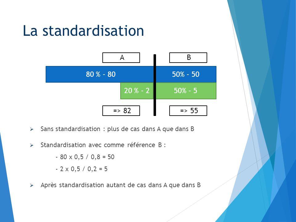 La standardisation : Permet la comparaison de plusieurs populations De structures différentes En les rapportant à une structure de référence On parle de taux d incidence et de mortalité standardisés en opposition aux taux bruts La standardisation