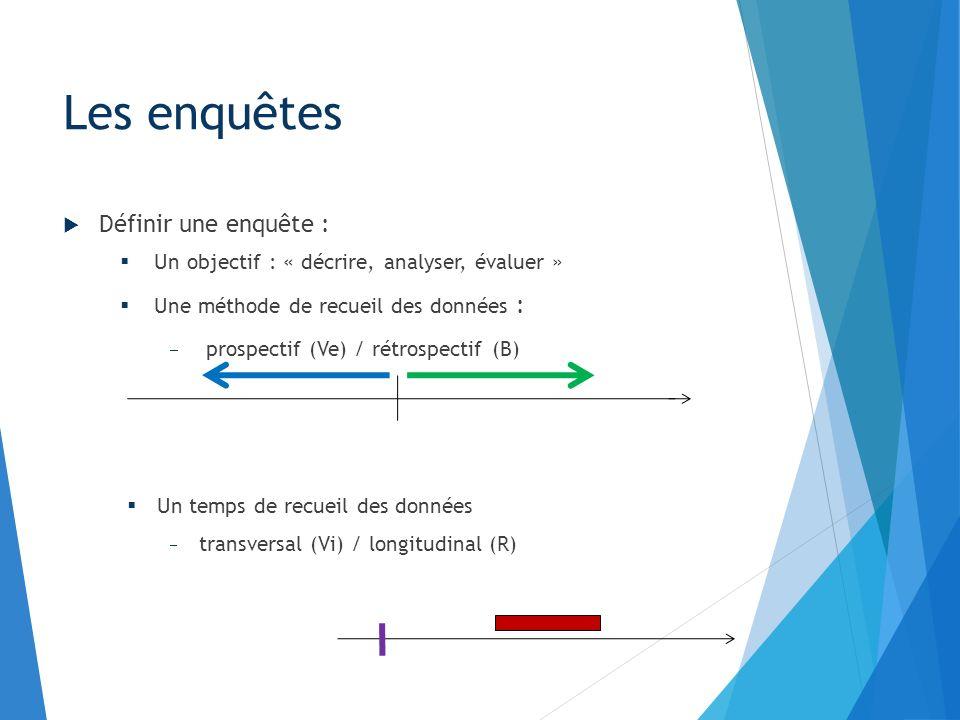 Enquêtes en épidemiologie Descriptives Transversales Longitudinales Analytiques Cas témoin Cohorte Autres Evaluatives