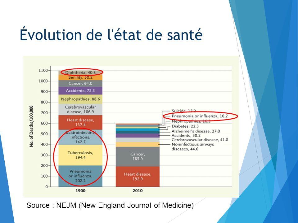 Évolution de l état de santé Source : INSEE – (1) SIDA compris Causes de décès en France pour lannée 2009 (taux de mortalité : 8,9 pour 100 000 habitants)